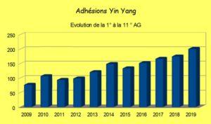 adhérents Yin Yang évolution