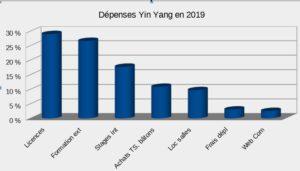 12e AG répartition dépenses 2019